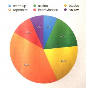 pie chart of practice elements