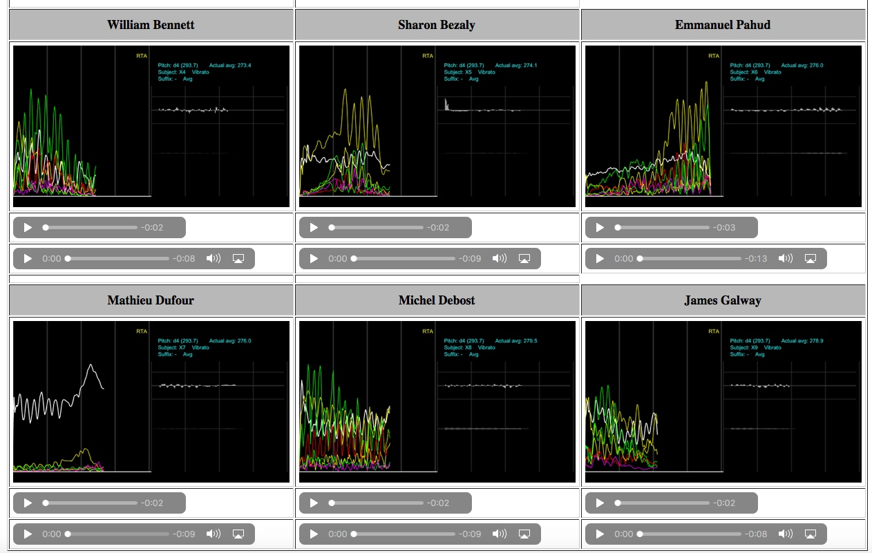 spectral analysis of professional flutists